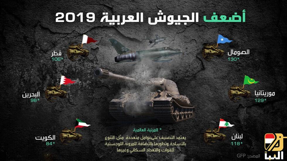 أضعف الجيوش العربية 2019